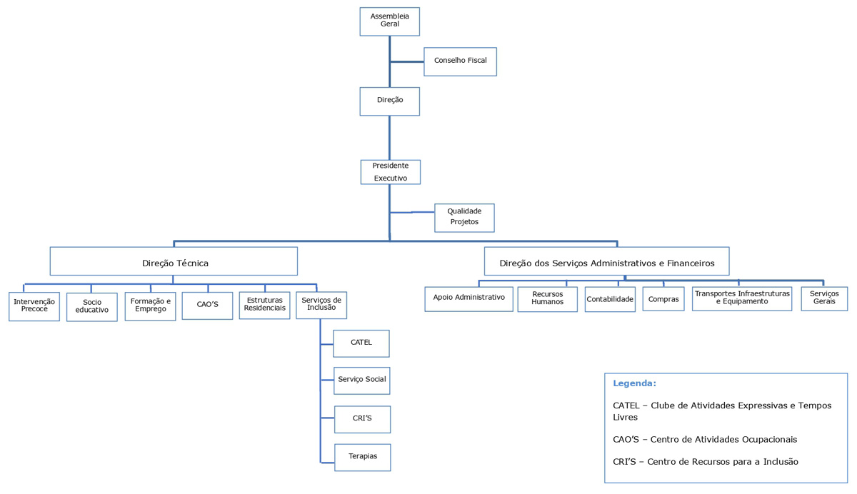 Organograma dos cargos sociais da APPACDM
